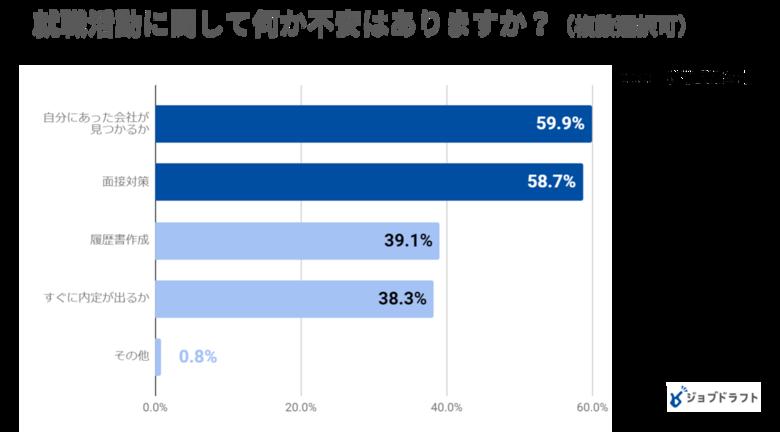 高校生の就活への不安「自分に合った会社が見つかるか」60%、「面接」59%、企業の誰に話が聞きたいか「年の近い先輩社員」68%