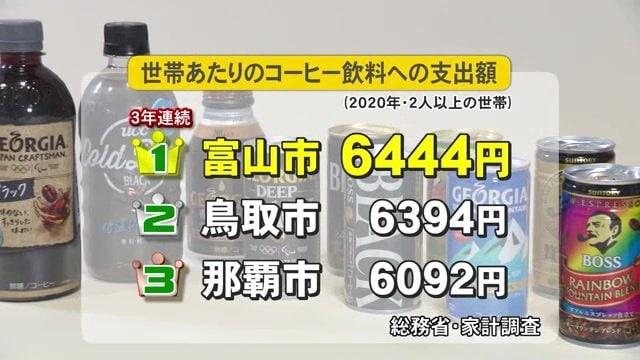 """「コーヒー飲料の支出額」3年連続日本一の富山 店頭では""""箱売り"""" お茶でも水でもない理由とは"""