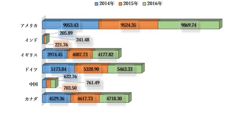 世界のプラズマ療法市場―2022-2030年の予測期間中に13%のCAGRで拡大すると予測