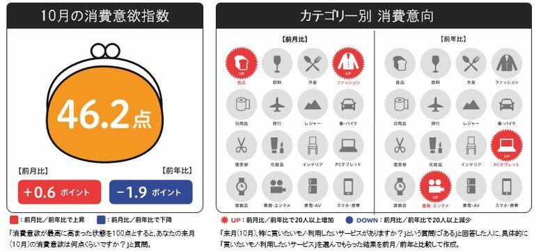 博報堂生活総研 [来月の消費予報・10月](消費意欲指数)