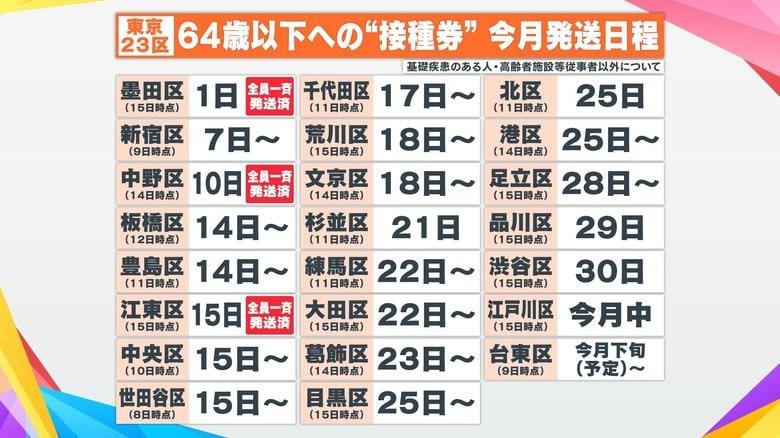 大規模接種センターで64歳以下予約開始 必須の接種券発送に格差…東京23区で完了は3区だけ
