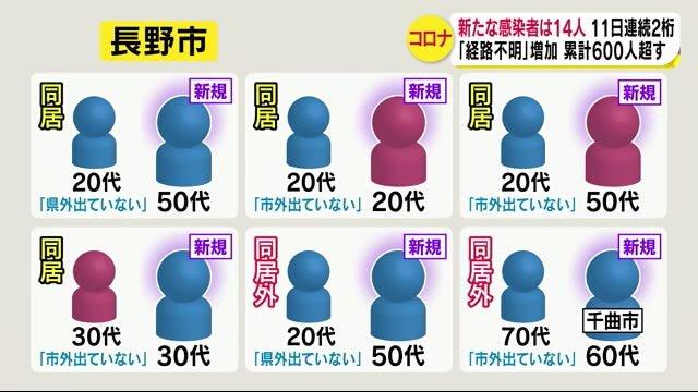 長野県内14人感染 長野市で目立つ『感染経路不明』からの拡大 保健所「一定程度の感染者出る」