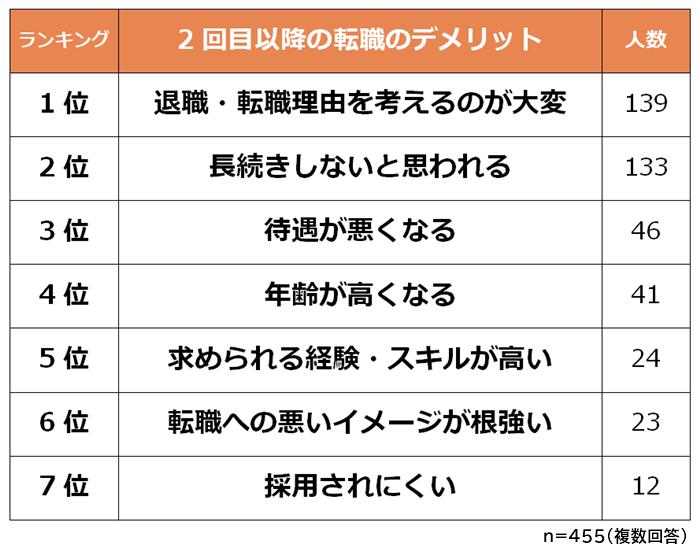 【転職1回目と2回目以降の違いランキング】男女500人アンケート調査
