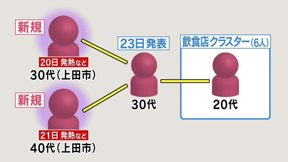 コロナ 感染 市 上田