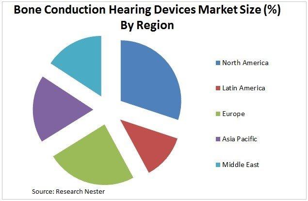 世界の骨伝導聴覚デバイス市場―デバイスタイプ別(骨固定補聴器および従来の骨伝導補聴器);アプリケーション別;エンドユーザー別-世界の需要分析と機会の見通し2027年
