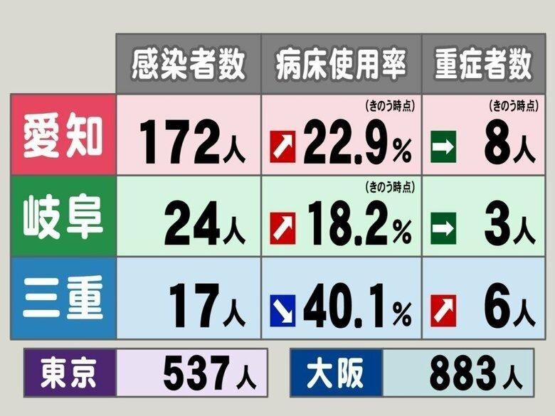 三重 県 コロナ 感染 者 三重県で10人感染1人死亡 飲食店や病院のクラスター拡大