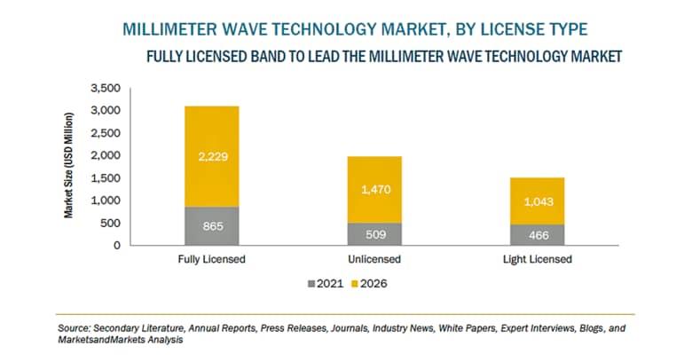 ミリ波技術の市場規模、2026年に47億米ドル到達予測