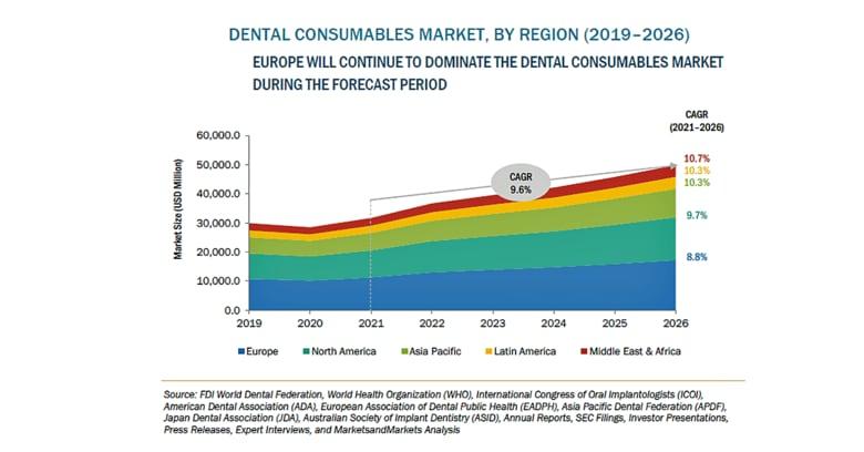 歯科用消耗品の市場規模、2026年に474億米ドル到達予測