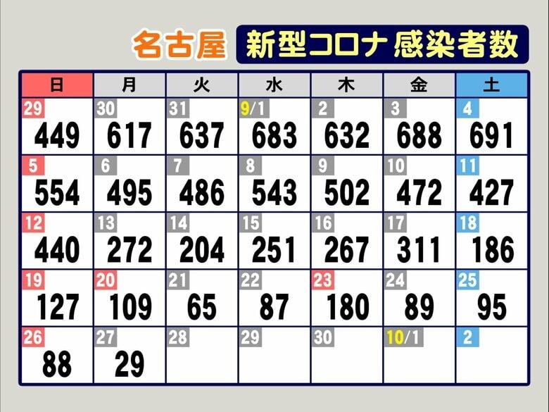 新型コロナ 名古屋で新規感染者29人 減少傾向続くも市担当者「連休の影響はこれからで楽観できない」