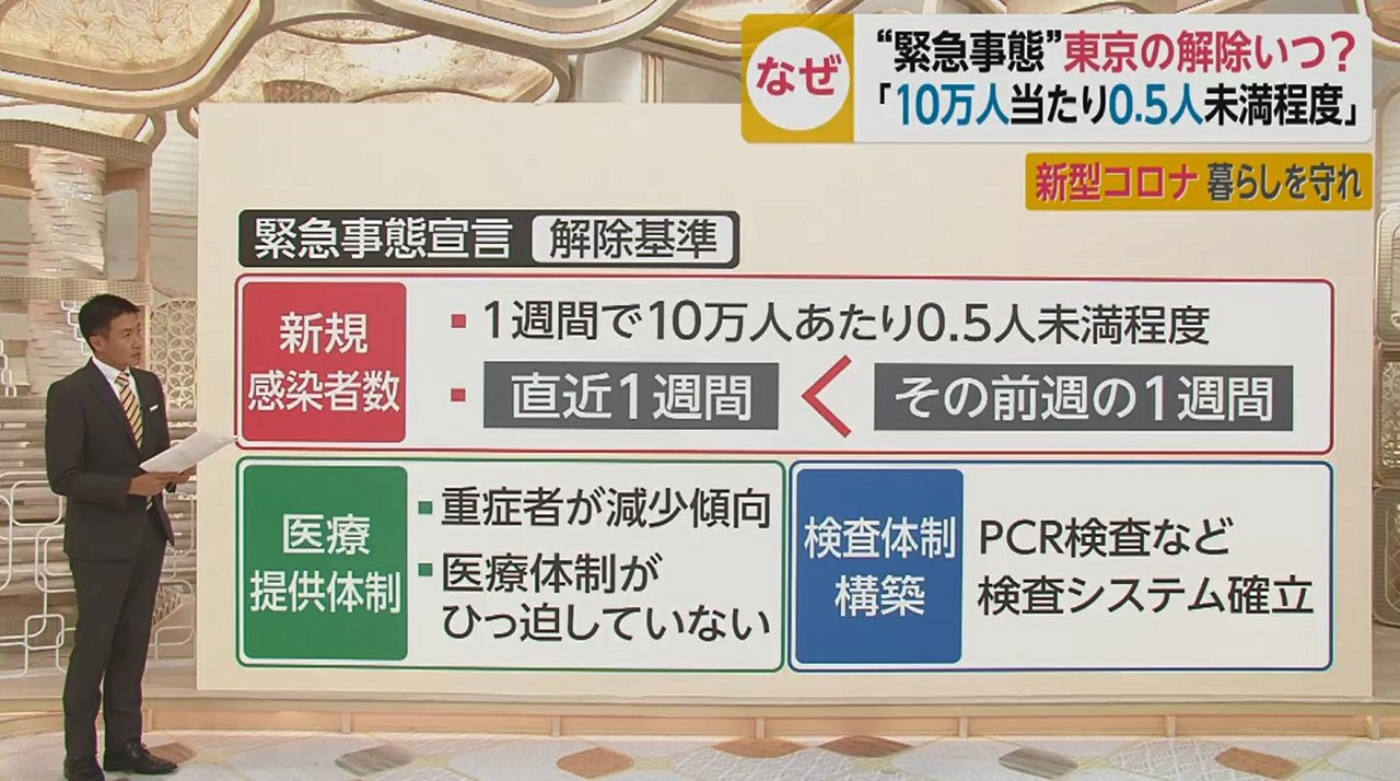 大阪 緊急 事態 宣言 いつまで