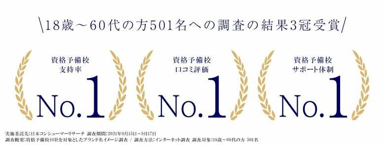 株式会社アガルートの「アガルートアカデミー」が日本コンシューマーリサーチ1部門の調査でNo.1に選ばれました。