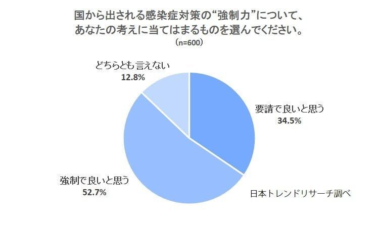 【政府の感染症対策】52.7%が「強制で良いと思う」と回答