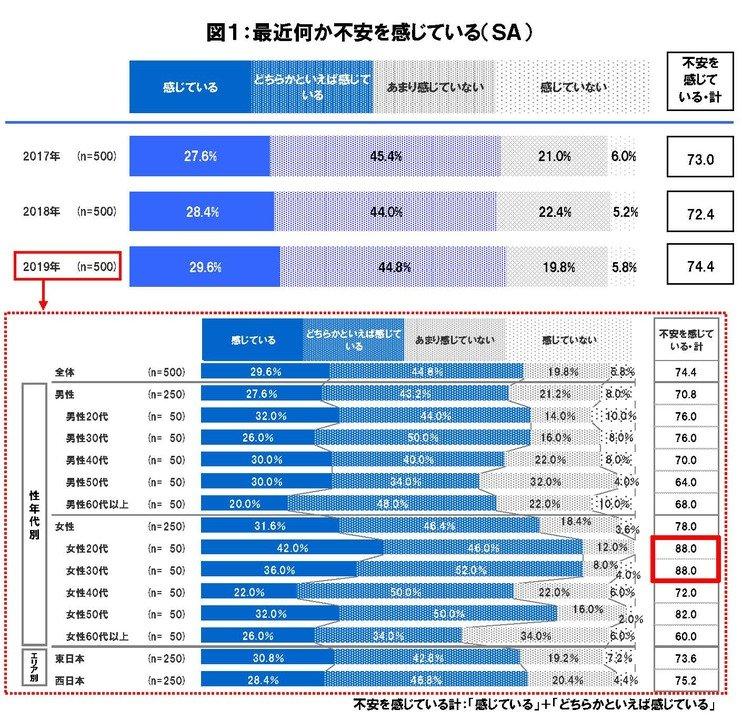 -第8回「日本人の不安に関する意識調査」- 7割以上が「最近不安を感じている」「治安悪化・犯罪増加」と回答