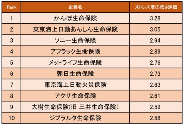 三井生命保険 口コミ