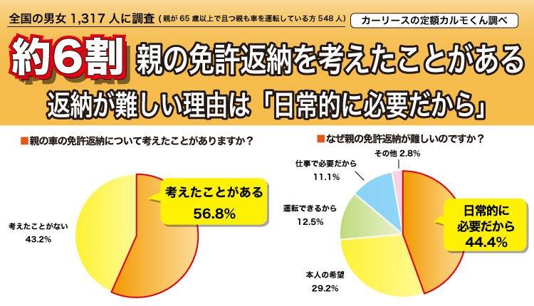 【8月8日『親孝行の日』に関連しての意識調査】親孝行として連れて行く先は「温泉」が43%