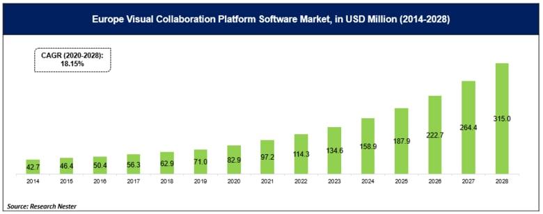 ビジュアルコラボレーションプラットフォームソフトウェア市場ータイプ別(クラウドベース、Webベース);およびアプリケーション別(大企業および中小企業)-グローバル需要分析および機会の見通し2028年