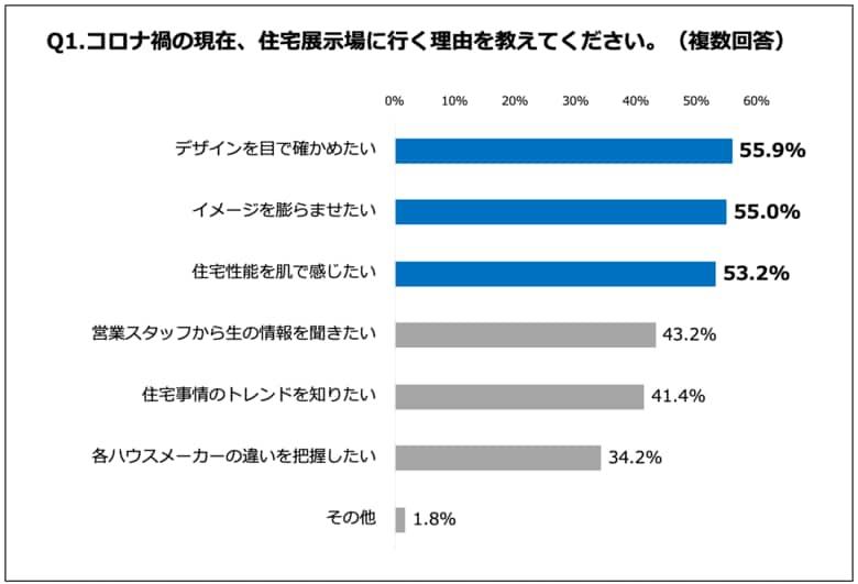 【<キャククル>住宅展示場の利用者調査】約4割が自分に合うハウスメーカーが分からなかった 等