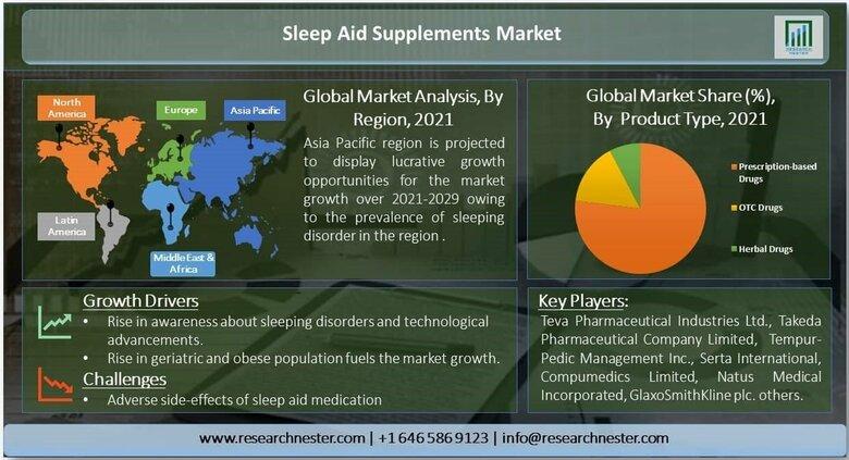 睡眠補助サプリメント市場ー睡眠障害別(不眠症、睡眠時無呼吸、むずむず脚症候群、ナルコレプシー、睡眠歩行)、製品タイプ別、薬の種類別-世界的な需要分析と機会の見通し2021-2029年