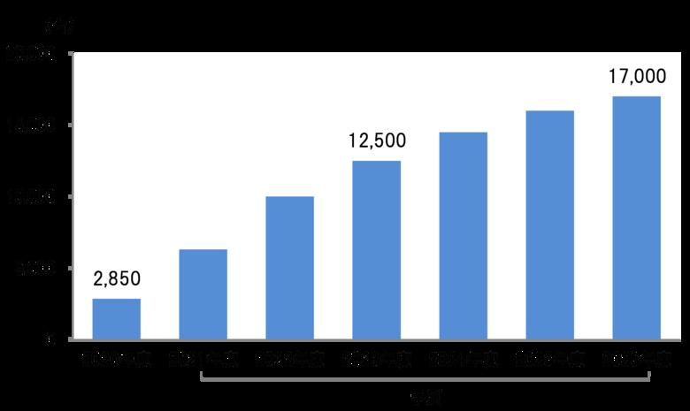 ワークブース2026年に17,000台規模に