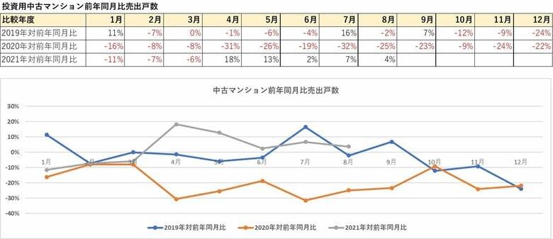 【投資用区分マンション市場】東京都23区で投資用中古マンション流通量増加