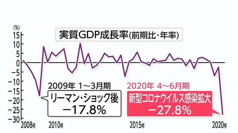 4-6月期GDP 過去最悪27.8%減…景気回復へ労働生産性上げる3つのポイントとは?