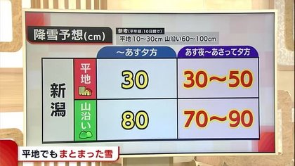 日間 三条 市 天気 10