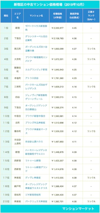 新宿区、やっぱり新宿御苑が人気【中古マンション価格相場 ランキング100】