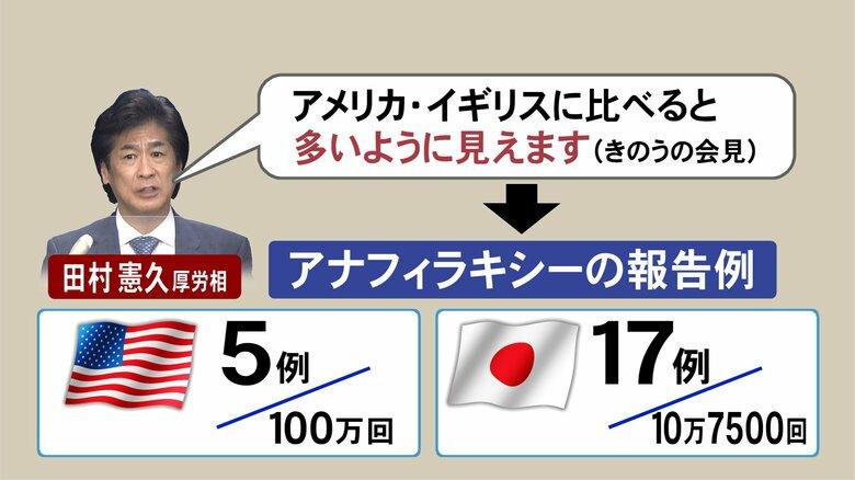 厚労相「欧米に比べ多いように見える」…日本のワクチン副反応報告数 専門家「接種数少なく慎重に解釈を」