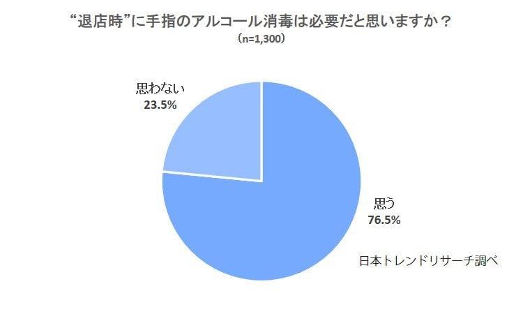 """【コロナ対策】""""退店時""""もアルコール消毒は「必要」76.5%"""