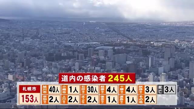 北海道感染者245人 札幌153人旭川40人 旭川厚生病院で新たなクラスター 医療機関で感染広がる