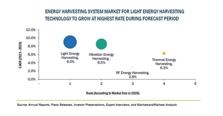 エネルギーハーベスティングシステムの市場規模、2026年に7億100万米ドル到達予測