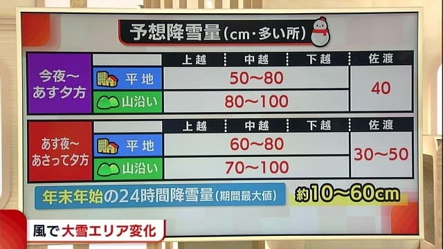 県 降雪 量 予報 新潟