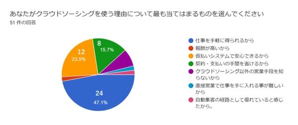 【Webライターの実態調査】「クラウドソーシング」の利用率は82.3%