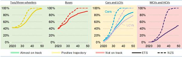 電気自動車販売台数、かつてないペースで増加の見通しも、ネットゼロ実現にはさらなる政策措置が必要