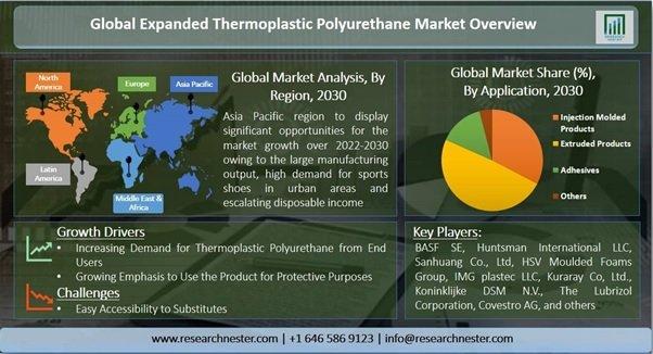 拡大した熱可塑性ポリウレタン市場ーアプリケーション別(射出成形製品、押出製品、接着剤、その他);エンドユーザー別-世界の需要分析と機会の見通し2030年