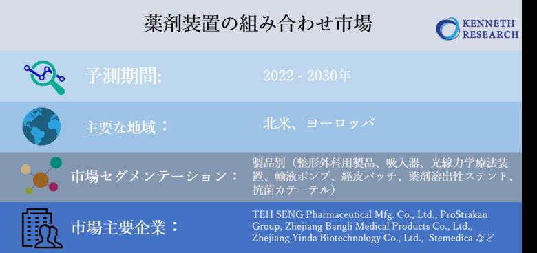 薬剤装置の組み合わせ市場ー製品別(整形外科用製品、吸入器、光線力学療法装置、輸液ポンプ、経皮パッチ、薬剤溶出性ステント、抗菌カテーテル)、地域別―分析、トレンド、サイズ、予測2022-2030年