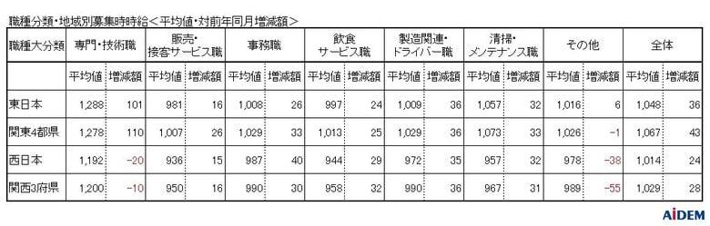 求人サイト『イーアイデム』などの掲載情報をもとに15都府県を調査 2019年6月 パート・アルバイトの募集時平均時給