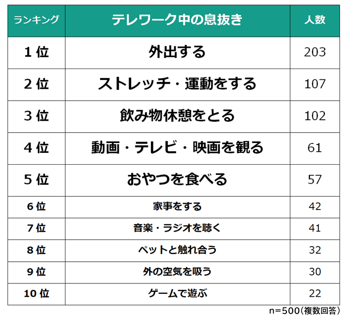 【テレワーク中の息抜きランキング】男女500人アンケート調査