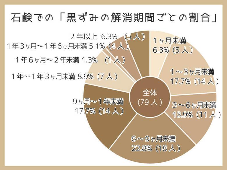 石鹸でのデリケートゾーンの黒ずみケアは1年続ければ「51.3%の人が解消を実感」【女性121人に調査】