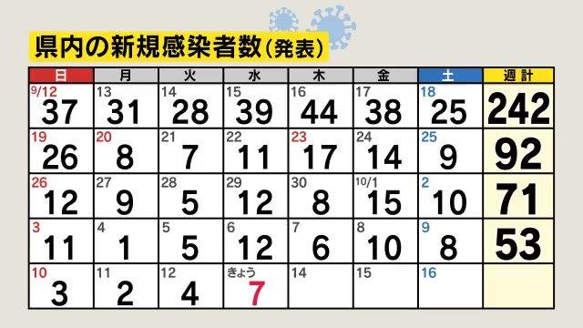 【新型コロナ】長野県で新たに7人感染 10歳未満~60代 長野市5人、安曇野市1人、飯田市1人