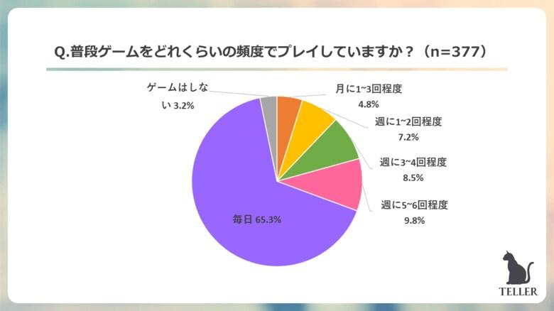 Z世代が一番好きなゲームは音ゲーが圧倒的1位。55.4%がゲームでのオンラインの交流がきっかけで友達ができたと回答。