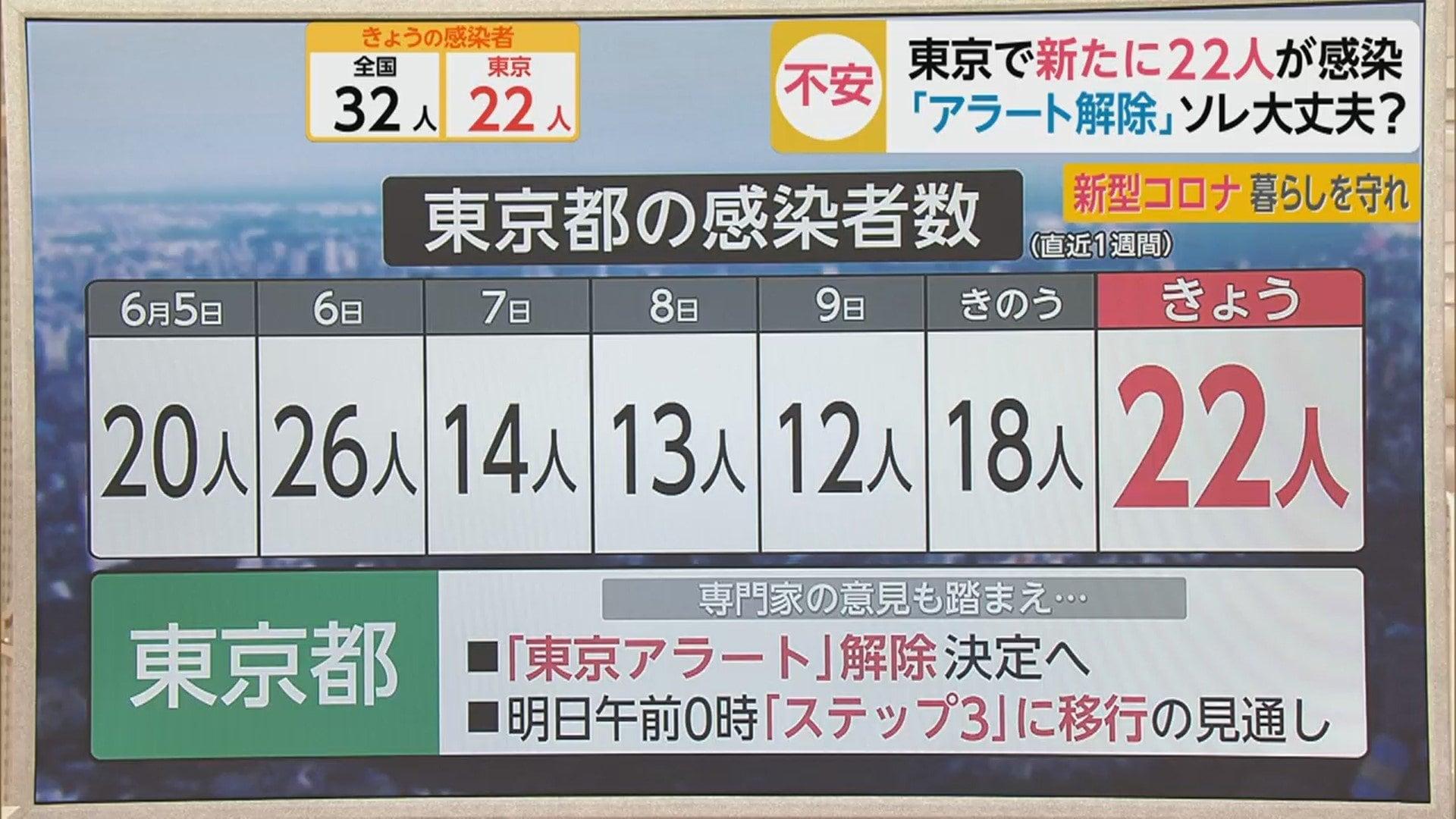 今日 の コロナ 感染 者 東京