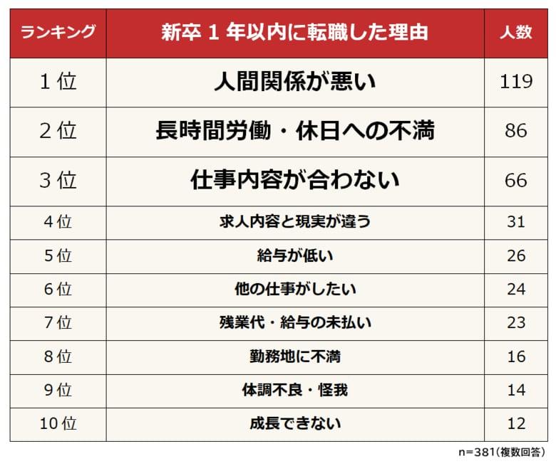 【新卒1年未満の転職理由ランキング】381人アンケート調査