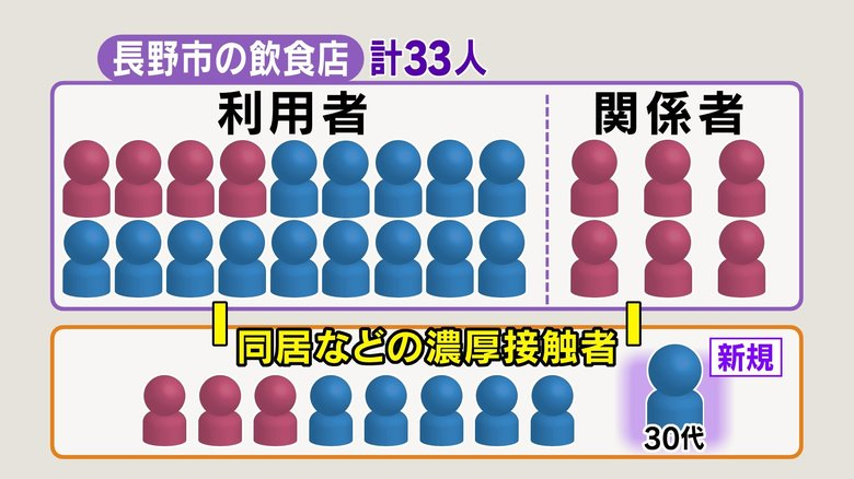 """長野県の新規感染者『過去最多30人』 長野市で20人 """"3密会食""""の飲食店関連33人に 「学生らの会食」で男女5人判明"""