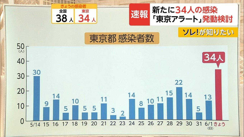東京 都 感染 者 数 速報