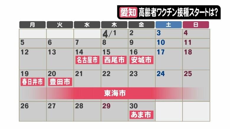 新型コロナワクチン…東海3県の全自治体から聞き取った「高齢者向け接種スケジュール」名古屋4月14日から