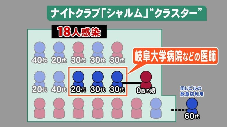 警察、ナイトクラブ…愛知と岐阜で発生のクラスター 0歳児2人など家族にも感染拡大