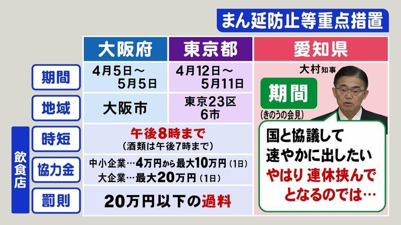 「まん延防止」愛知はいつから・どこで…知事の発言と適用されている大阪と東京の事例 時短は午後8時迄か