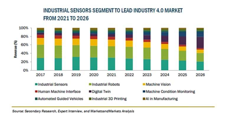 インダストリー4.0の市場規模、2026年に1,655億米ドル到達予測