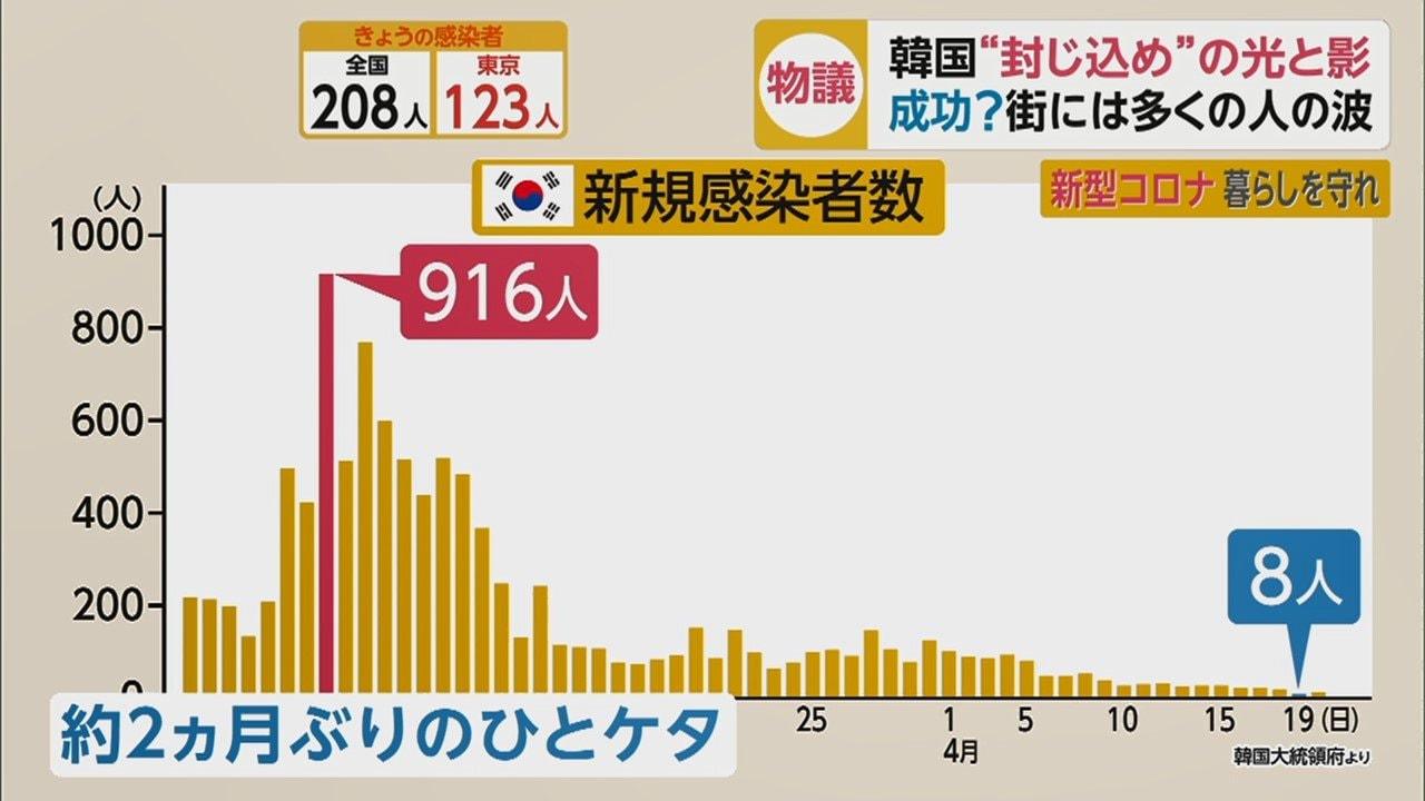 枚方 市 コロナ 感染 者 数 #大阪コロナ 3月7日、枚方市で1カ所、新たな施設内感染発生。死亡者は1人。